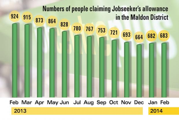 Graph showing the amount of people claiming Jobseeker's Allowance over recent months